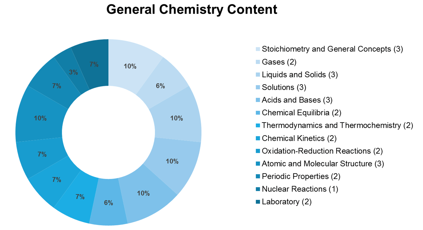 General Chemistry Syllabus