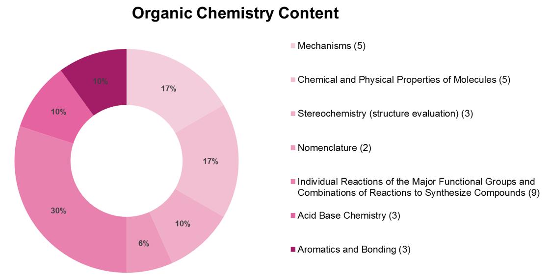 Organic Chemistry Syllabus